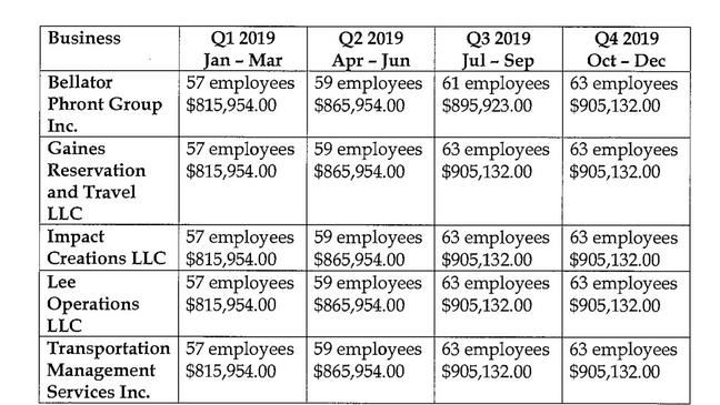 Ppp Fraud List Ohio 2021 -(September) Check The List Inside!